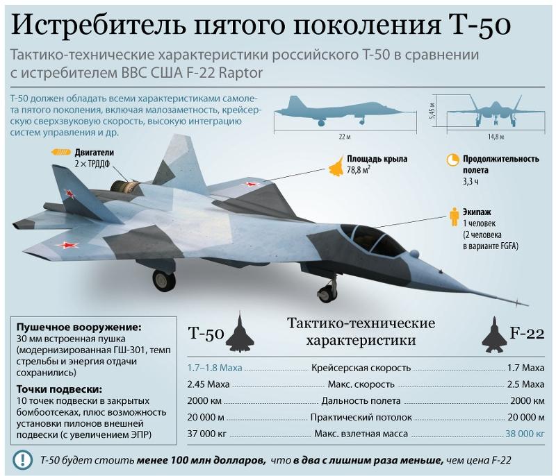 ВВС США заявили что Россия получила кладезь информации о F-22